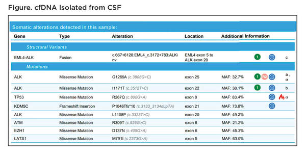 Figure. cfDNA Isolated from CSF